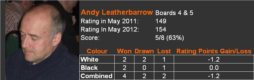 2012-13 player review Andy Leatherbarrow