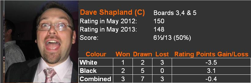 2012-13 player review Dave Shapland