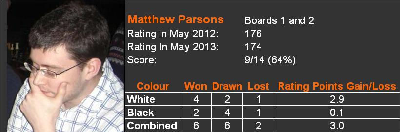 2012-13 player review Matthew Parsons