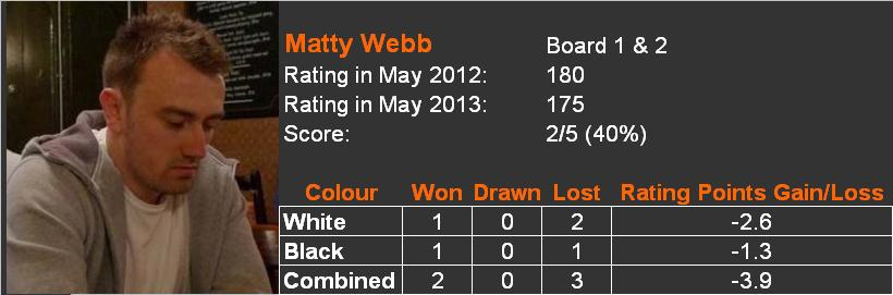 2012-13 player review Matty Webb
